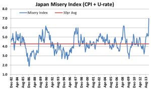 japan-misery-index michael roberts 4