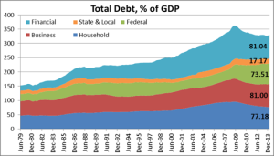 us-total-debt michael roberts 2