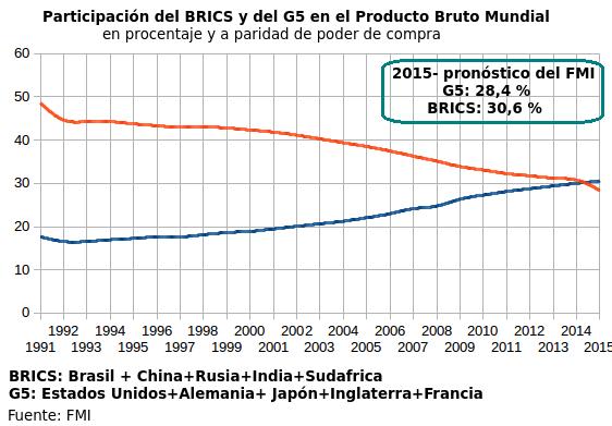 BRICSvsG5